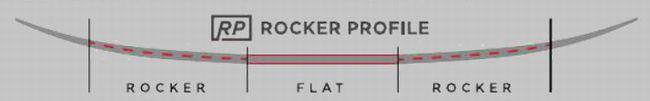ロッカーボード